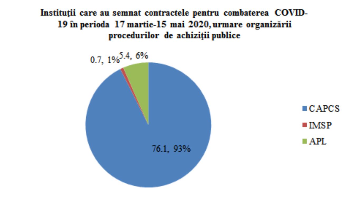 Instituții care au semnat contractele pentru combaterea COVID-19 în perioada 17 martie - 15 mai 2020, urmare organizării procedurii de achiziții publice