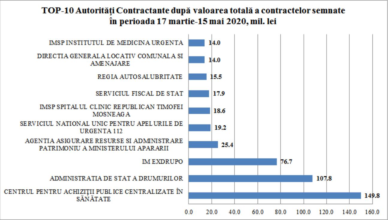 Top 10 Autorități Contractante după valoarea totală a contractelor semnate în perioada 17 martie - 15 mai 2020