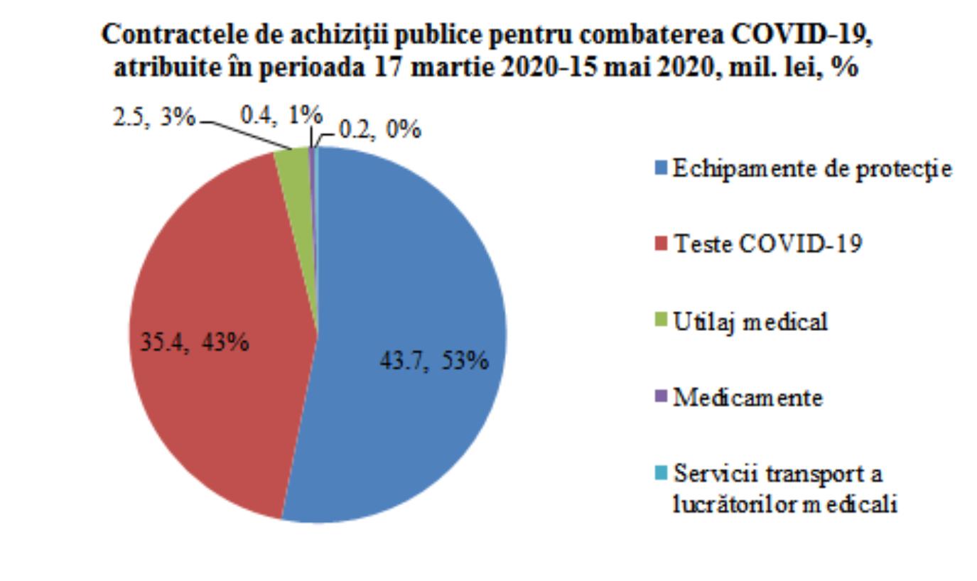 Contracte de achiziții publice pentru combaterea COVID-19, atribuite în perioada 17 martie - 15 mai 2020, mil. lei, %