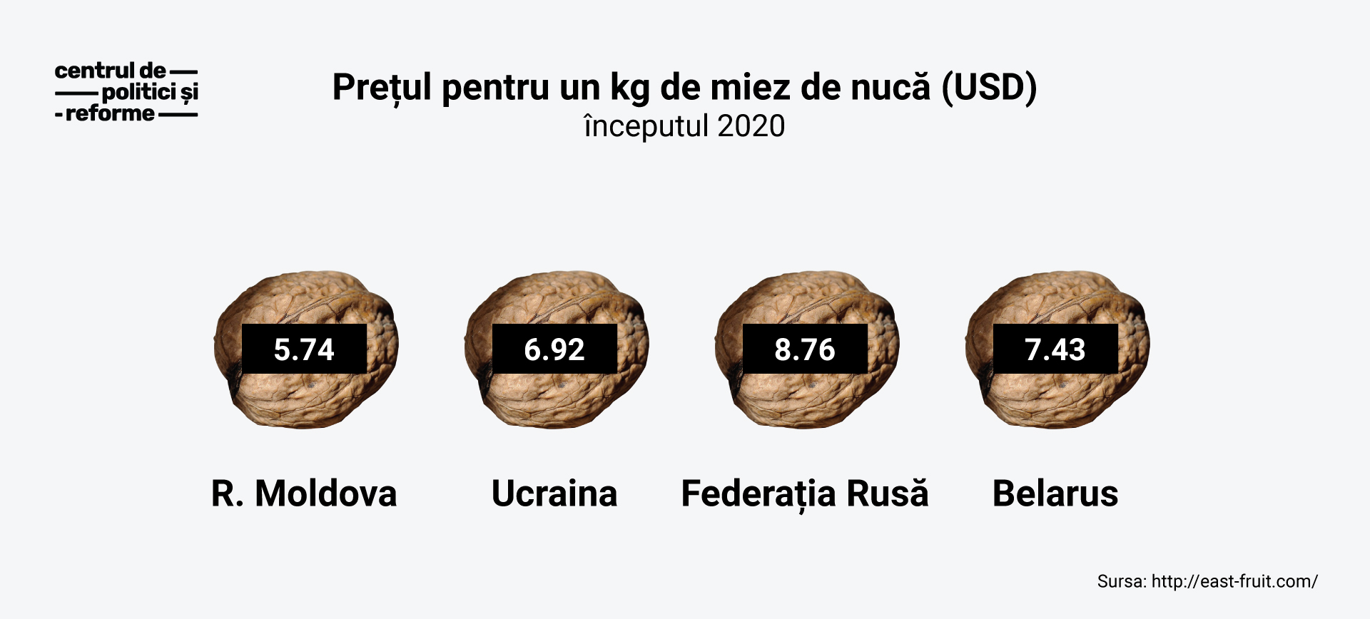 infografic-exportul-de-nuci-CPR-Moldova
