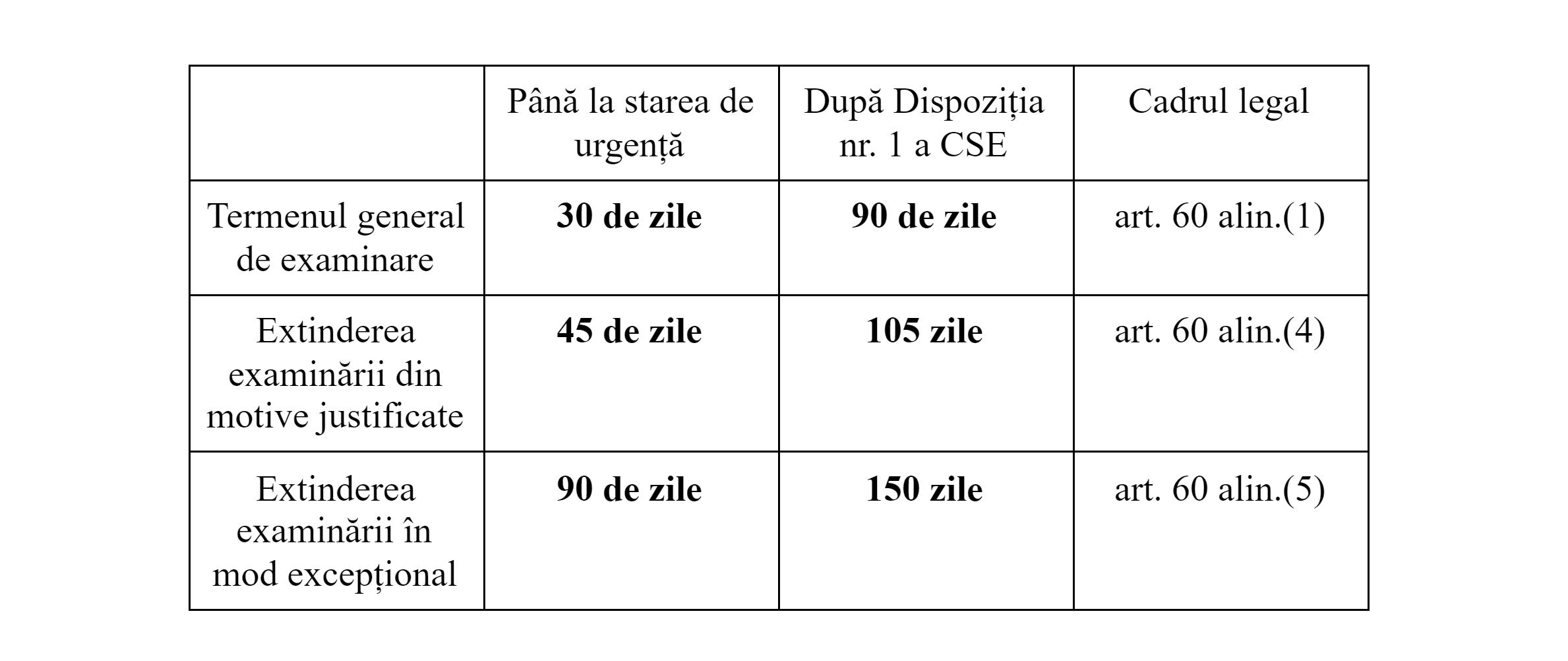 termenii de examinare a unei petiții până la și după instituirea stării de urgență