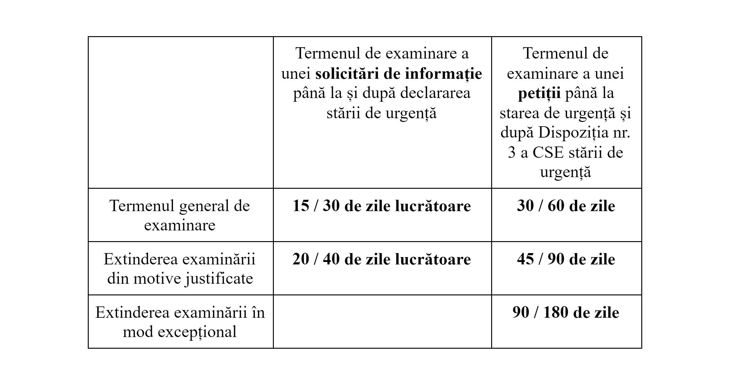 termenii în care autoritățile trebuie să dea un răspuns la o solicitare de informație sau la o petiție